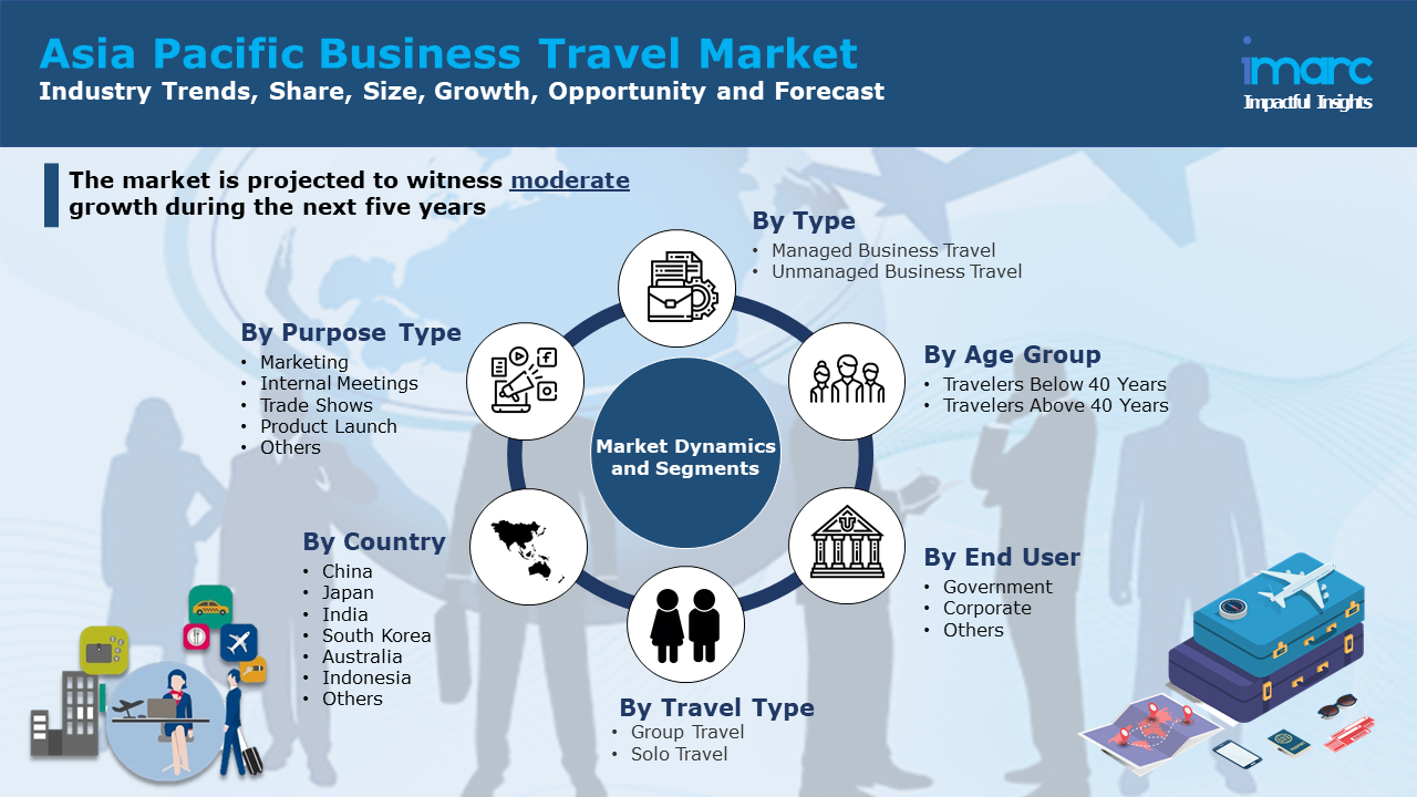 Asia Pacific Business Travel Market Report