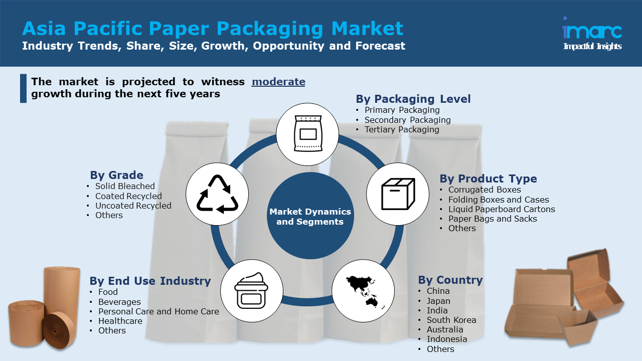 Asia Pacific Paper Packaging Market Report