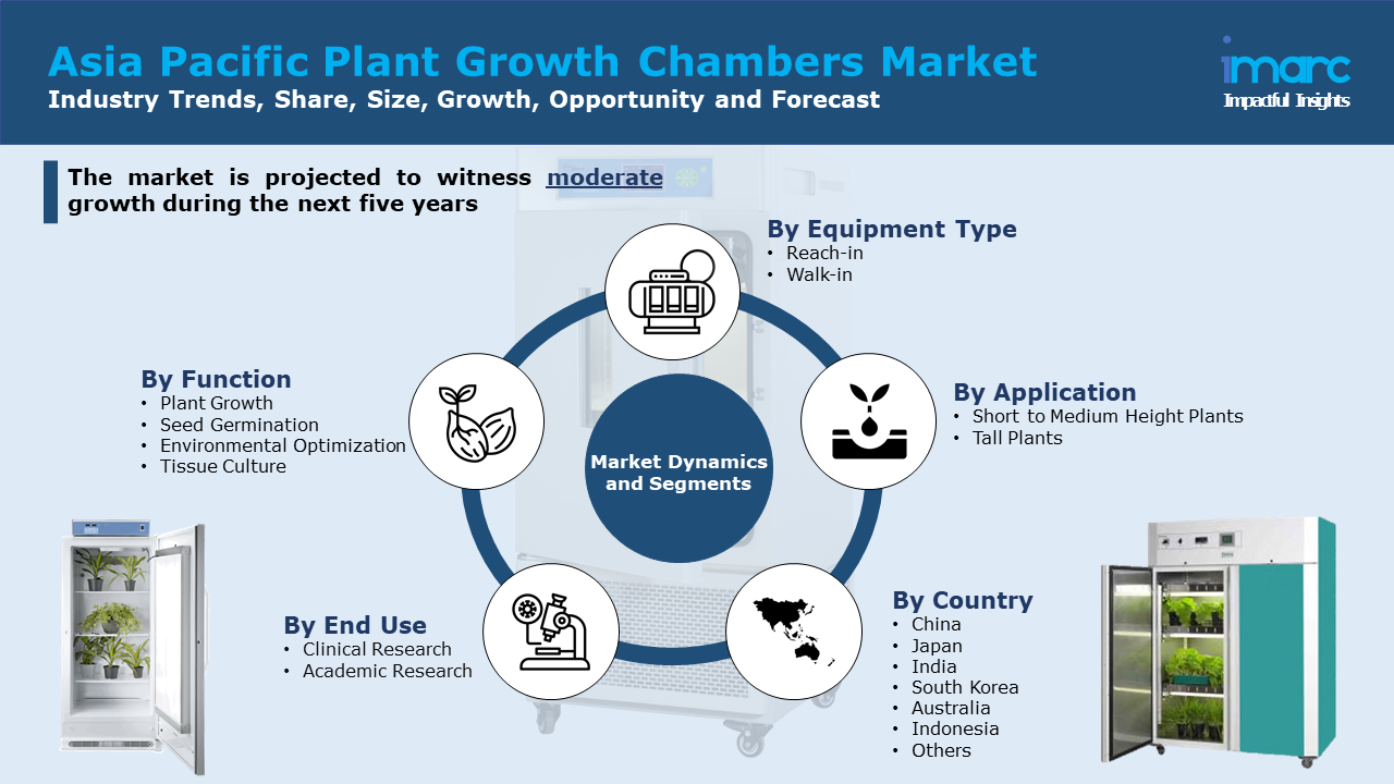 Asia Pacific Plant Growth Chambers Market Report