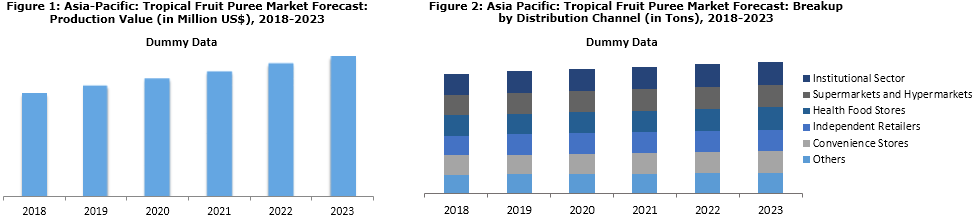 Asia Pacific Tropical Fruit Puree Market