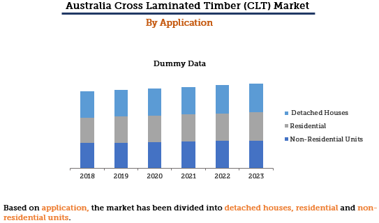 Australia Cross Laminated Timber Market By Application