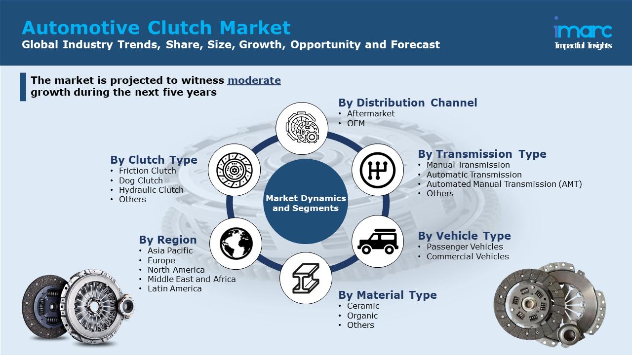 Automotive Clutch Market Share