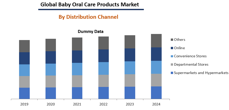 Baby Oral Care Market Size