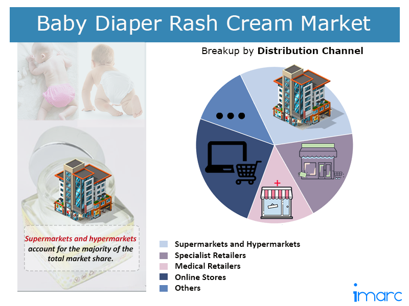Global Baby Diaper Rash Market