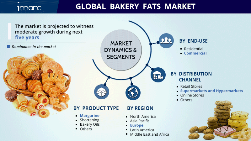 Bakery Fat Market Research Report