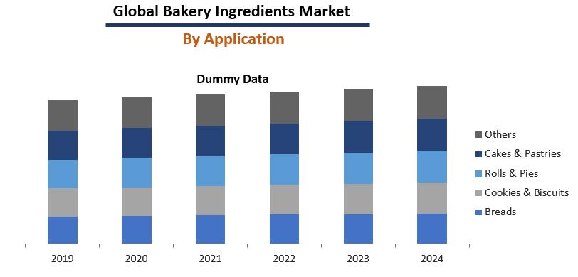 Bakery Ingredients Market Report