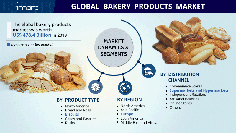 Bakery Products Market Report