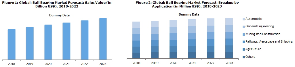 Ball Bearing Industry Analysis