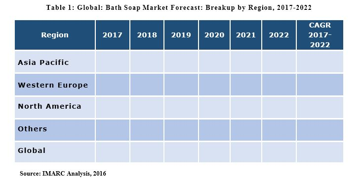 Bath Soap Market Report