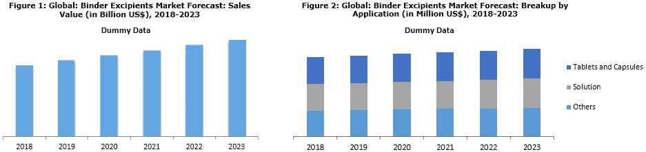 Binder Excipients Market