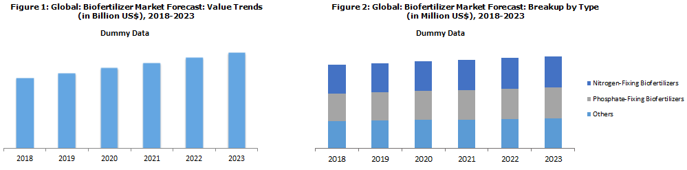 Biofertilizer Market Trends