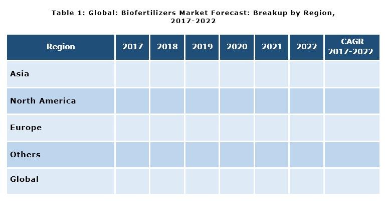 biofertilizer market report