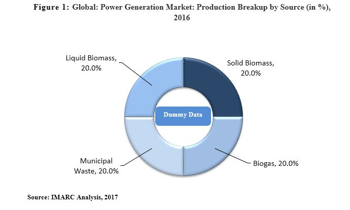 biomass power generation market