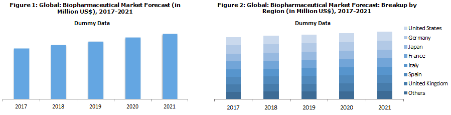 Biopharmaceutical Market