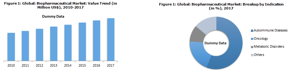 Biopharmaceutical Market Size