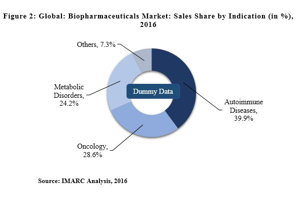 biopharmaceutical market report