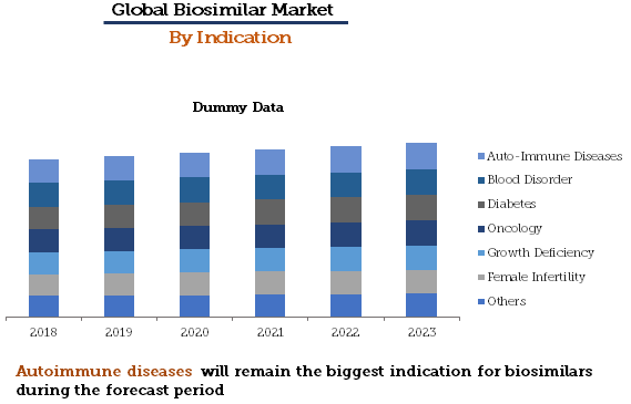 Biosimilar Market By Indication