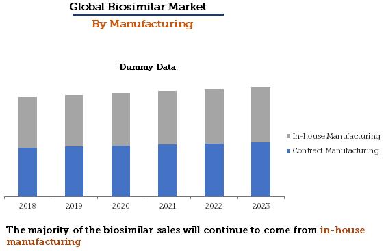 Biosimilar Market By Manufacturing