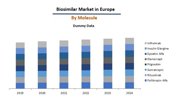 Europe Biosimilar Market by Molecule