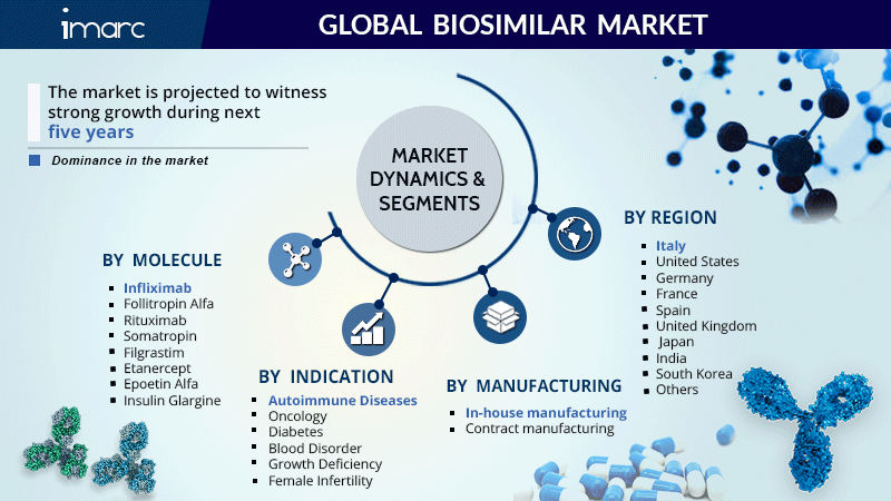 Biosimilar Market Report 2021