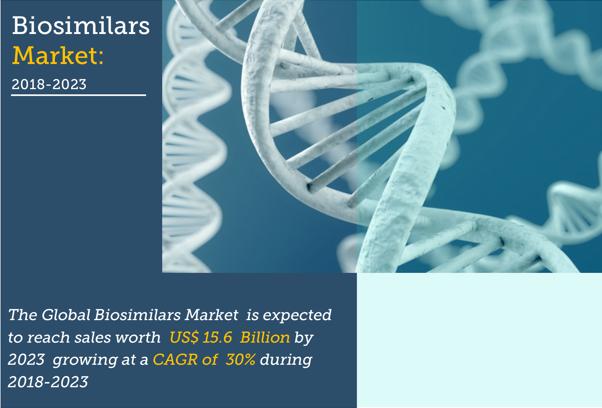 Biosimilar Market Size 2018