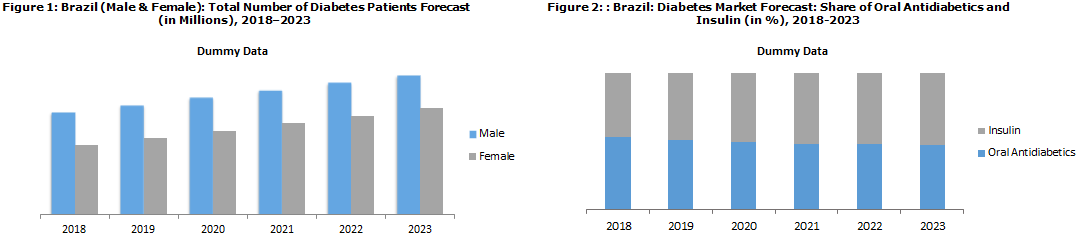 Brazil Diabetes Market Report 2018