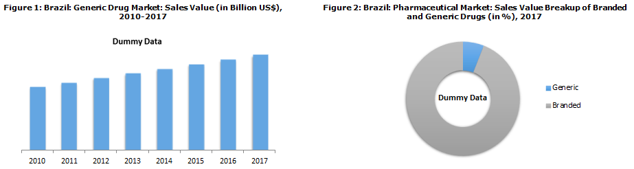 Brazil Generic Drug Market Driven by Government Initiatives and Public Health System