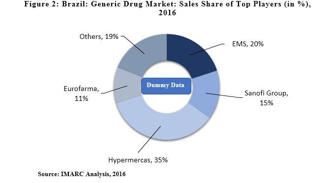 Brazil Generic Drug Market Report