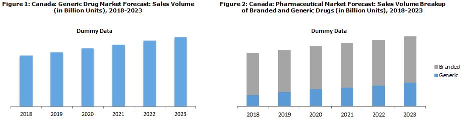 Canada Generic Drug Market Trends