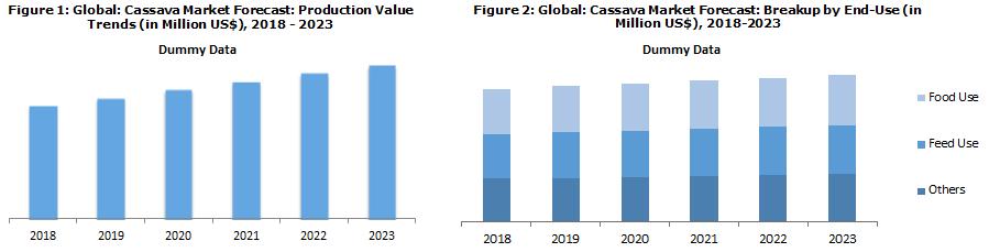 Cassava Processing Industry Report 2018
