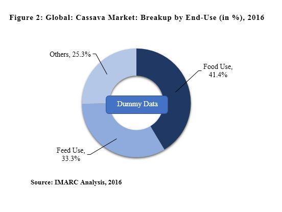 cassava processing market report