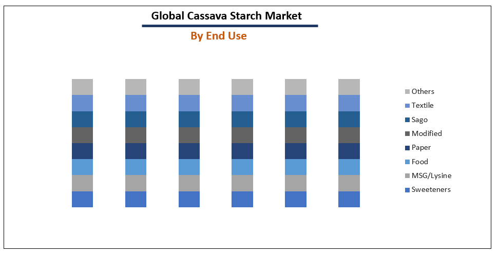 Cassava Starch Market by End-Use