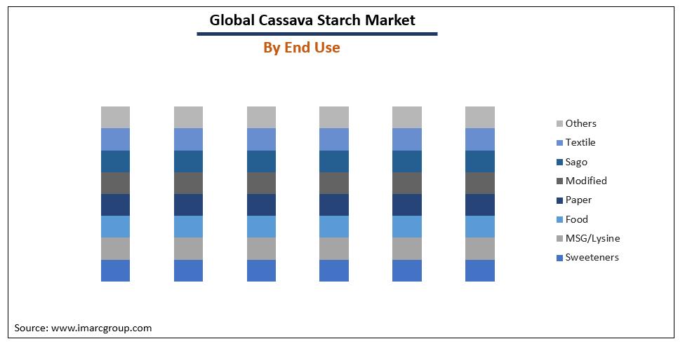 Cassava Starch Market Growth