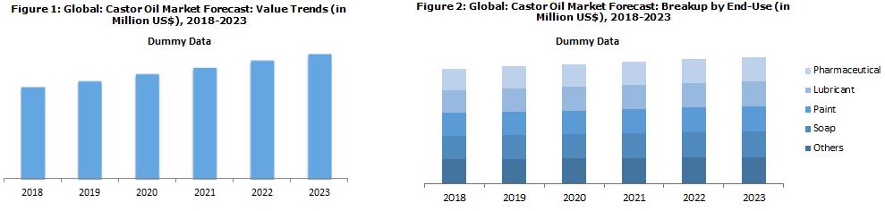 Castor Oil Market Trends & Analysis 2018