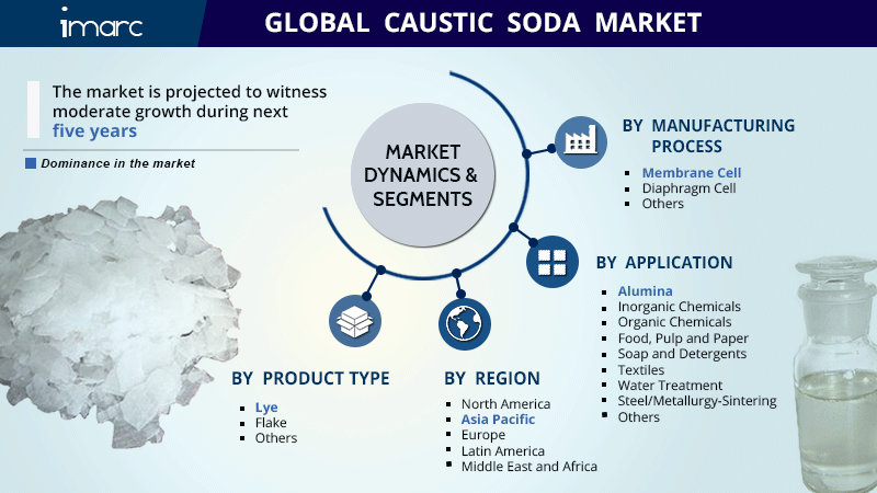 Caustic Soda Market Research Report
