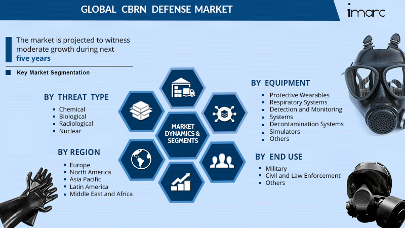 CBRN Defense Market Share Report