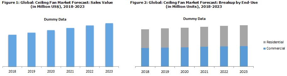 Ceiling Fan Market Price
