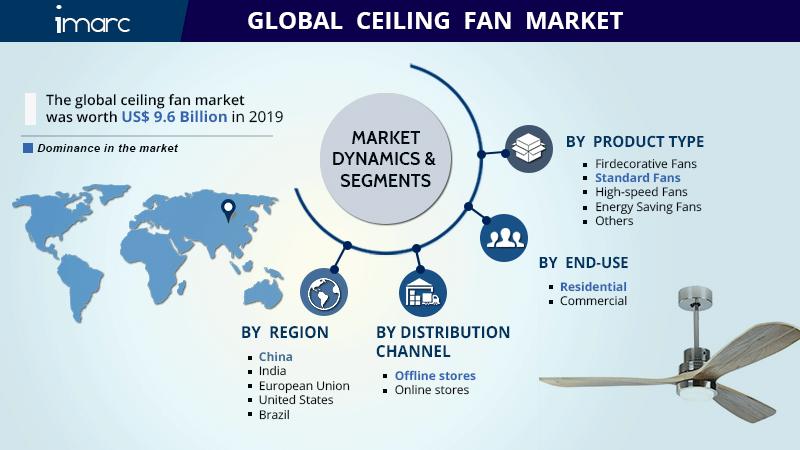 Ceiling Fan Market Research Report