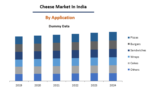 Cheese Market In India By Application