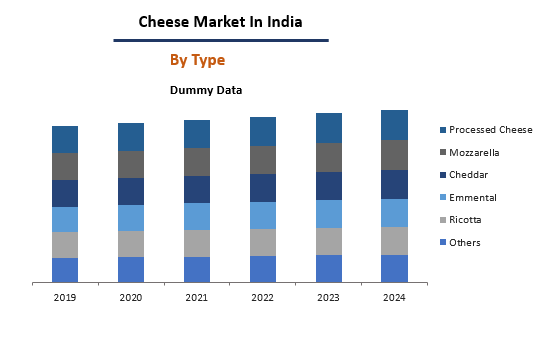 Cheese Market In India By Type