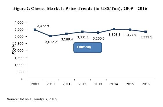 Cheese Market Report
