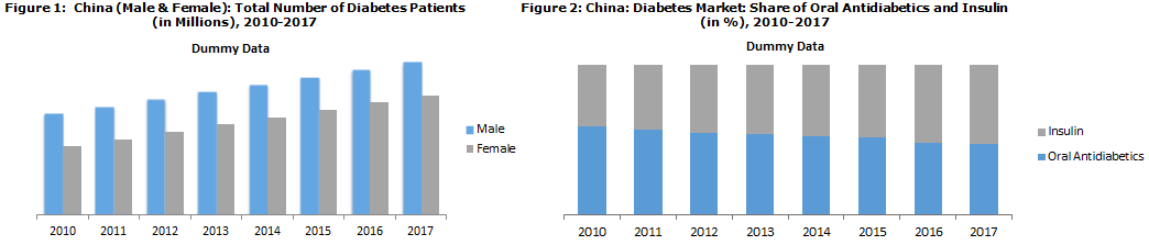 China Diabetes Market Catalysed by Changing Lifestyles and Government Initiatives