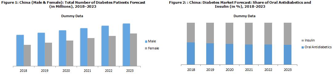 China Diabetes Market Report