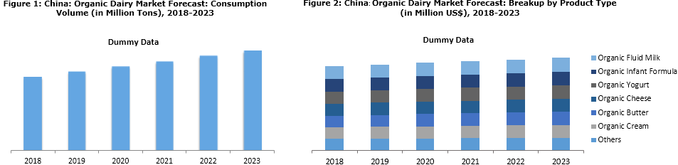 China Organic Dairy Market Trends and Forecast
