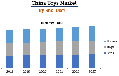 China Toys Market By End-User