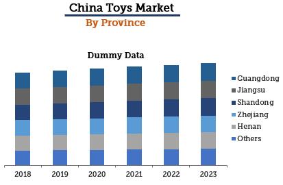 China Toys Market By Province