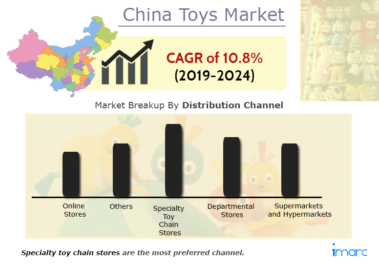 China Toys Market Research Report