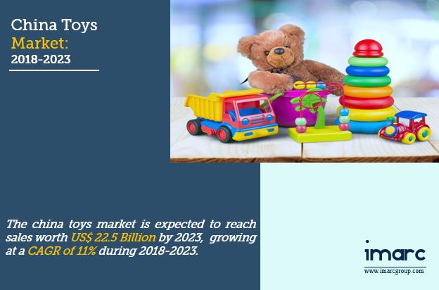 China Toys Market Size