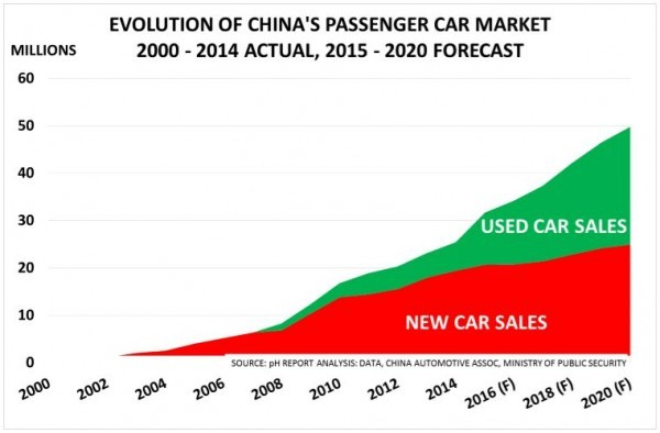 china tire market