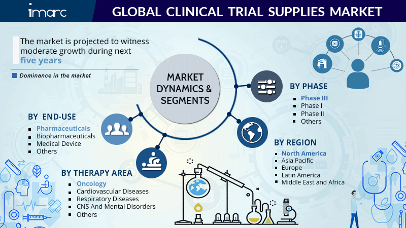 Clinical Trial Market Report